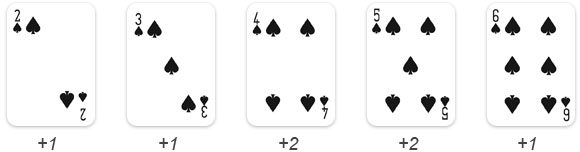 card counting hi-opt2